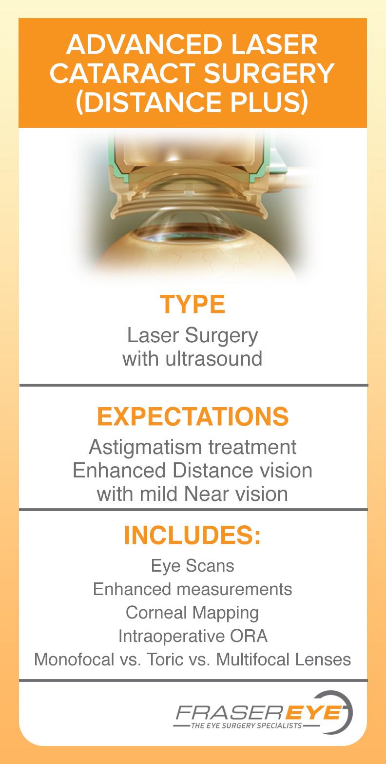 Advanced Laser Cataract surgery (distance plus)
