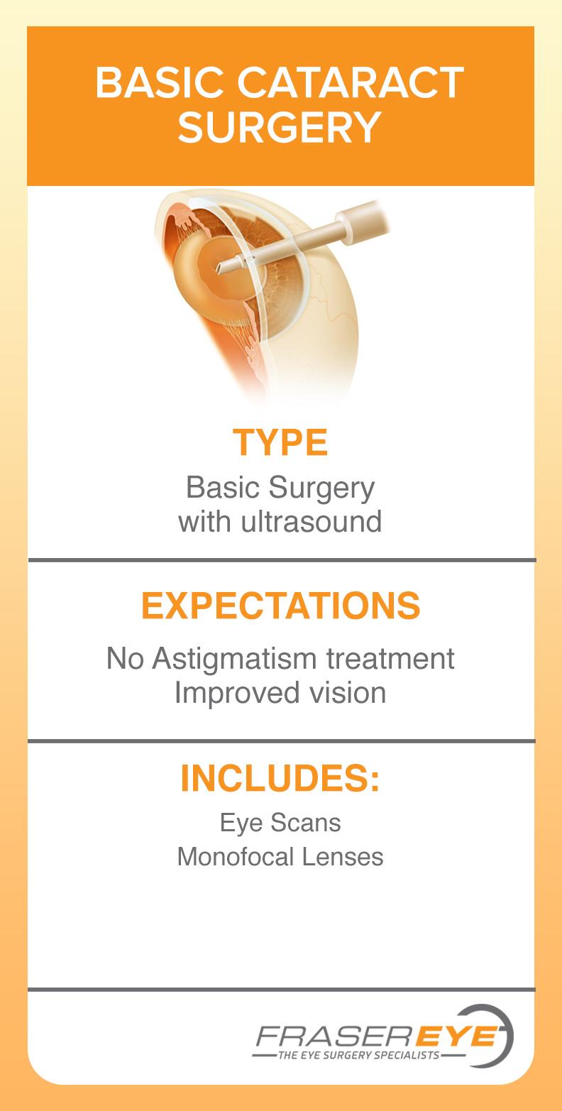 Basic Cataract surgery